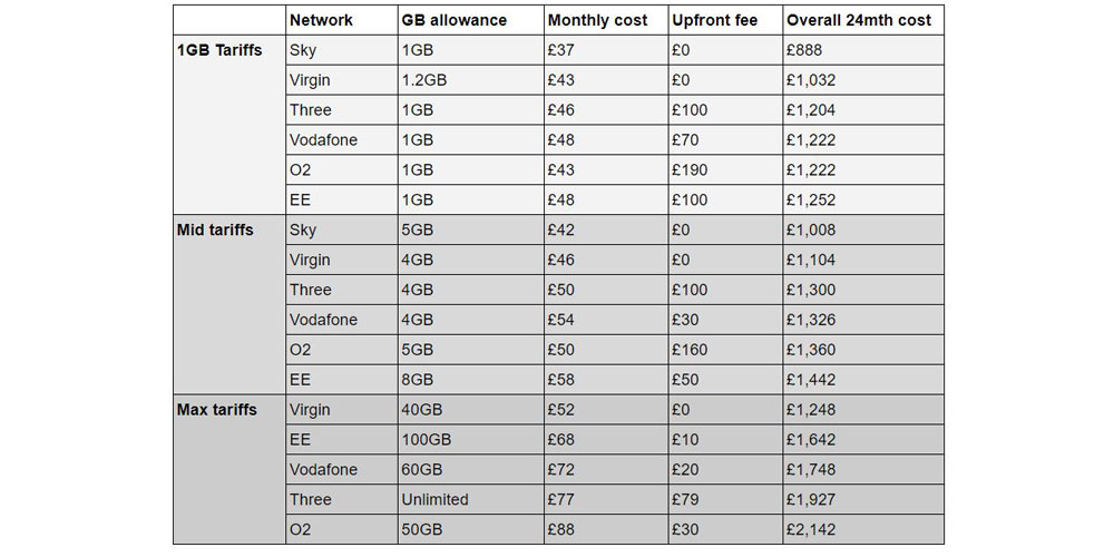 A Handy Comparison Table Of All The Iphone 8 Deals Available From Uk Networks 9to5mac