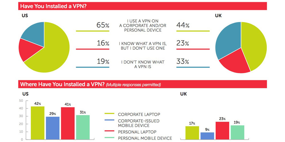 Almost 2/3rds of tech workers now use a VPN, leading supplier reports 300% growth