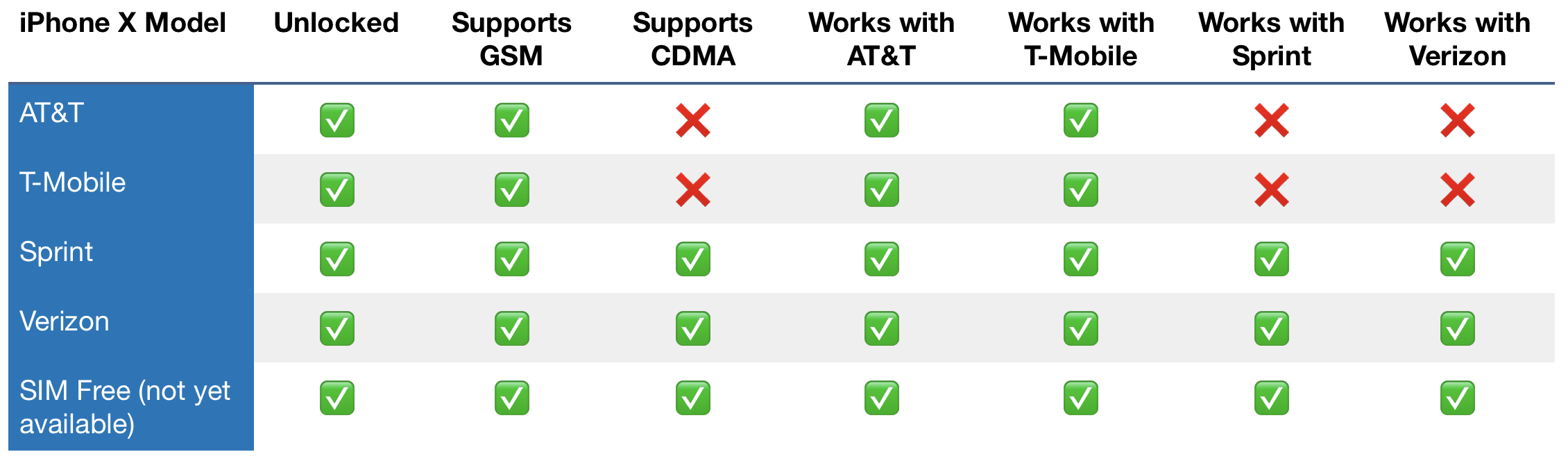 Carrier compatibility for the various iPhone X models - 9to5Mac