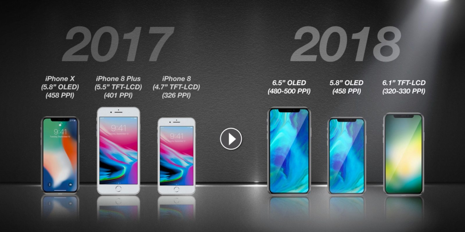best sneakers 4605c f2b41 KGI: Apple adding 6.5-inch OLED and 6.1-inch LCD bezel-less iPhone ...