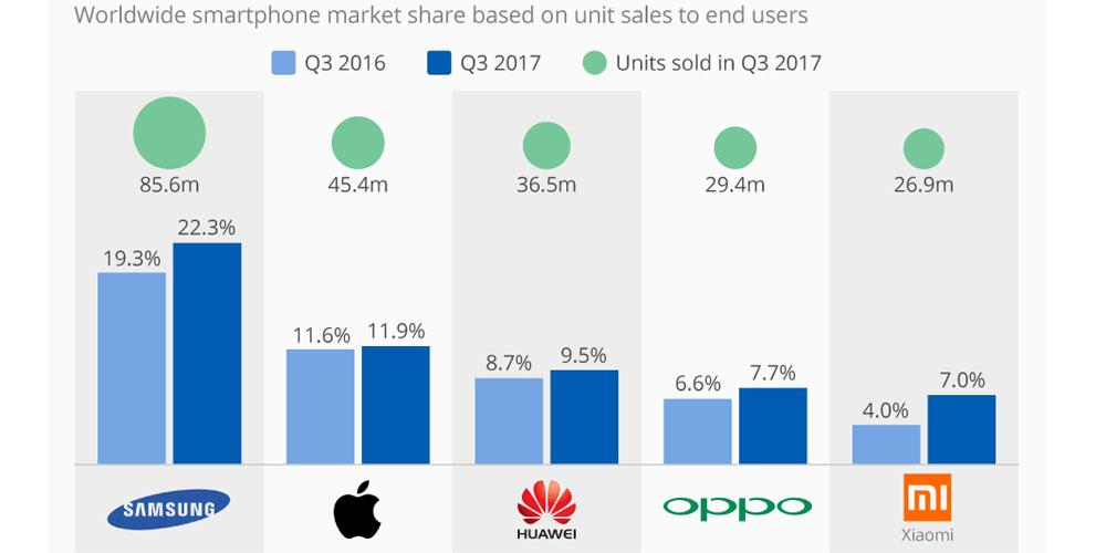 Global smartphone sales return to growth