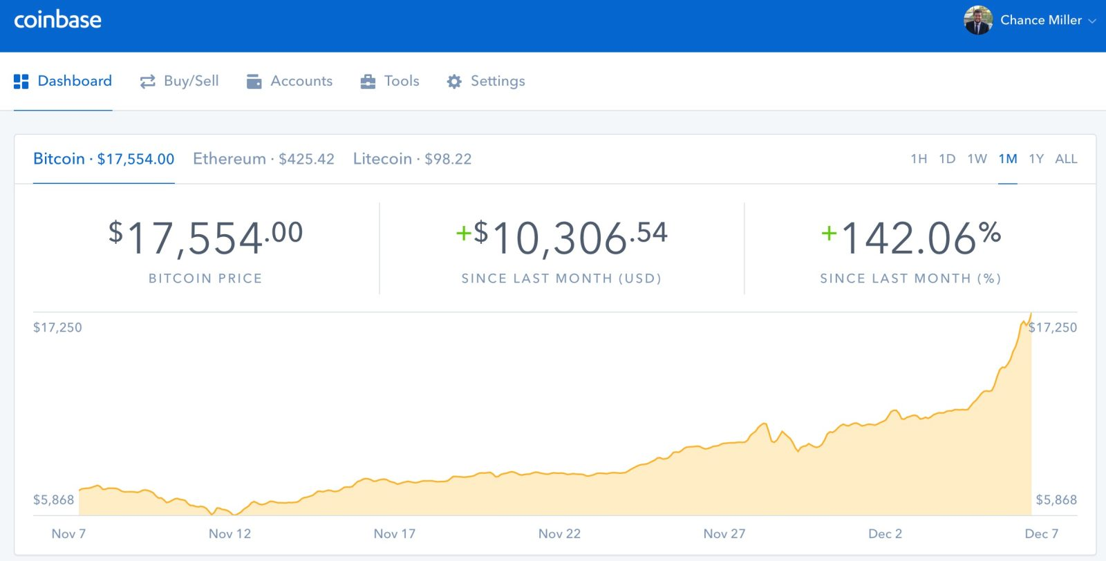As Bitcoin continues to surge, Coinbase becomes the most downloaded