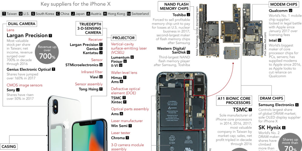 A look back at a decade of the iPhone making some companies