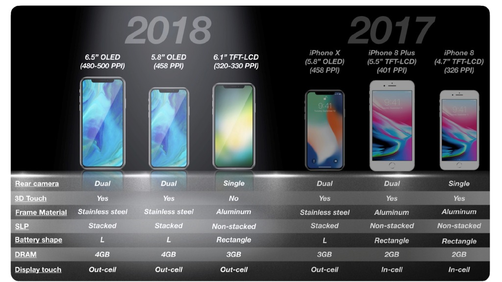 KGI predicts 6.1-inch LCD iPhone will help Apple rebound from 'lower-than-expected' iPhone X sales - 9to5Mac