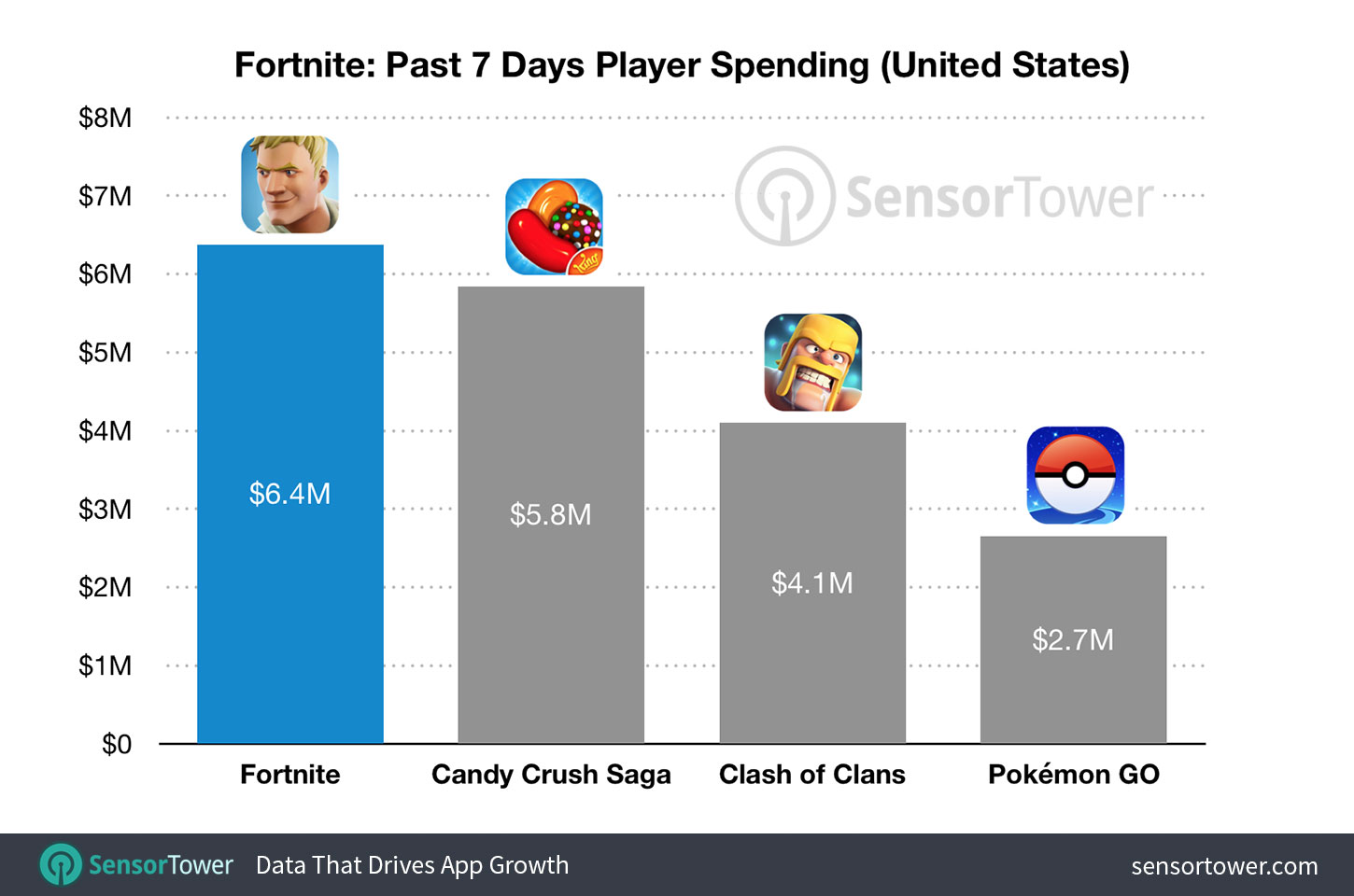 Fortnite For Ios Hits 15m Revenue In Just 20 Days Out Earning Candy Crush Others 9to5mac Join our leaderboards by looking up your fortnite stats! fortnite for ios hits 15m revenue in