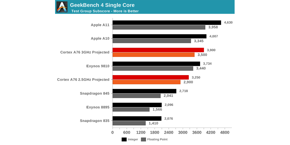 Latest mobile CPU benchmarks show Apple two years ahead of