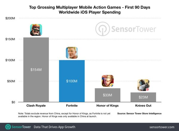 Fortnite crosses $100M in revenue on iOS after just 90 days