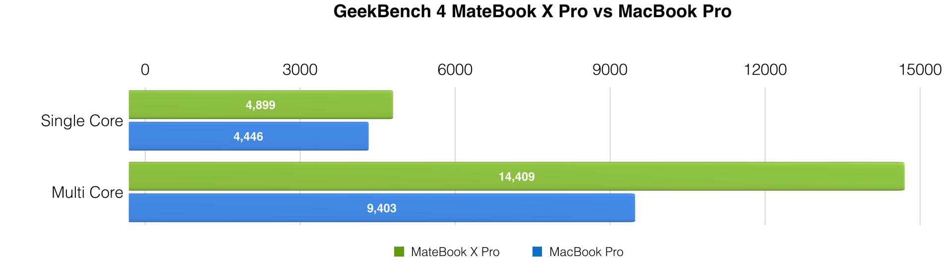 Compared: Huawei MateBook X Pro vs MacBook Pro - should