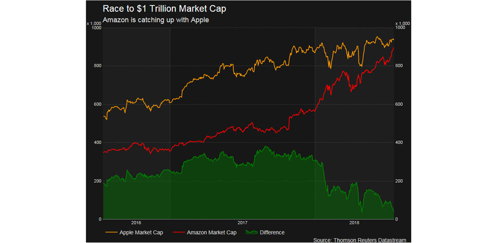 amazon rapidly gaining ground on apple in race to become first trillion dollar company
