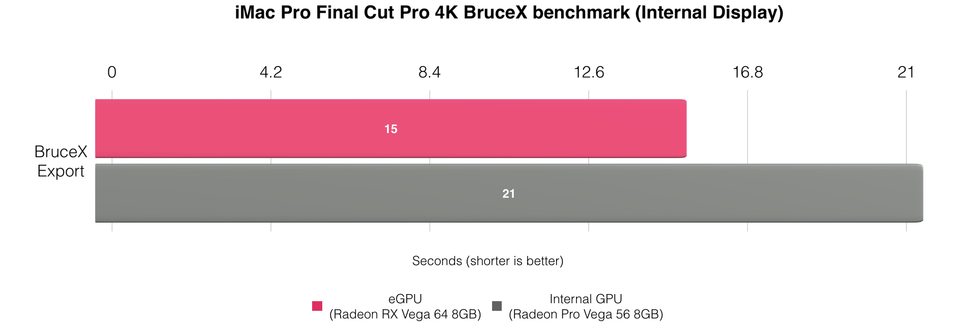 How to accelerate apps with an eGPU on your Mac's internal