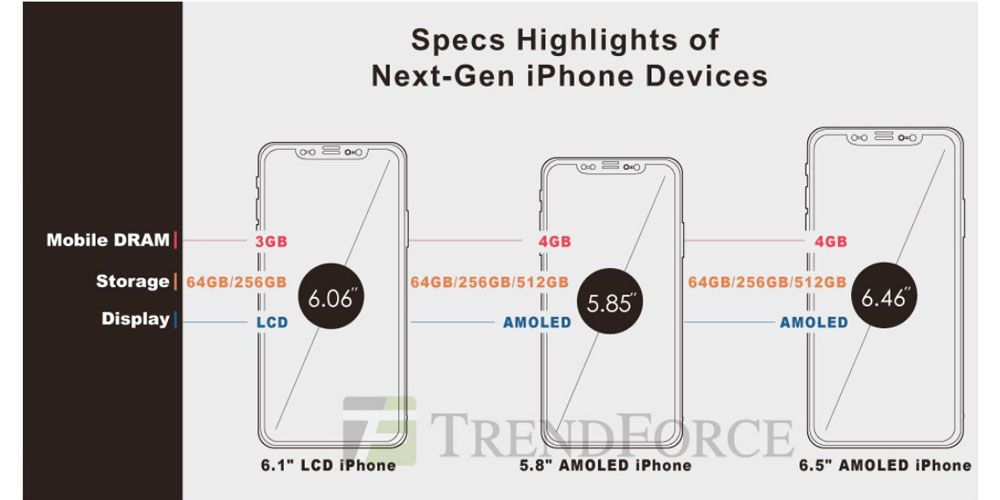 2018 oled iphones to support apple pencil with 512gb top tier trendforce
