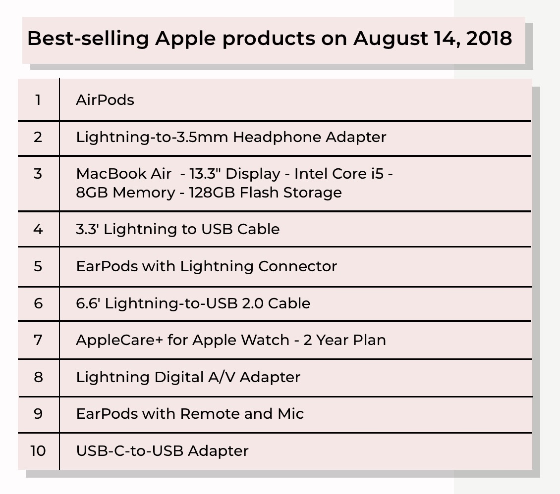 Dongles Have Been Apple S Top Selling Products For The Last Two