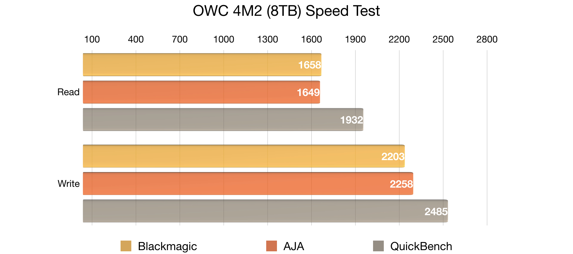 how to find read and write speed sshd