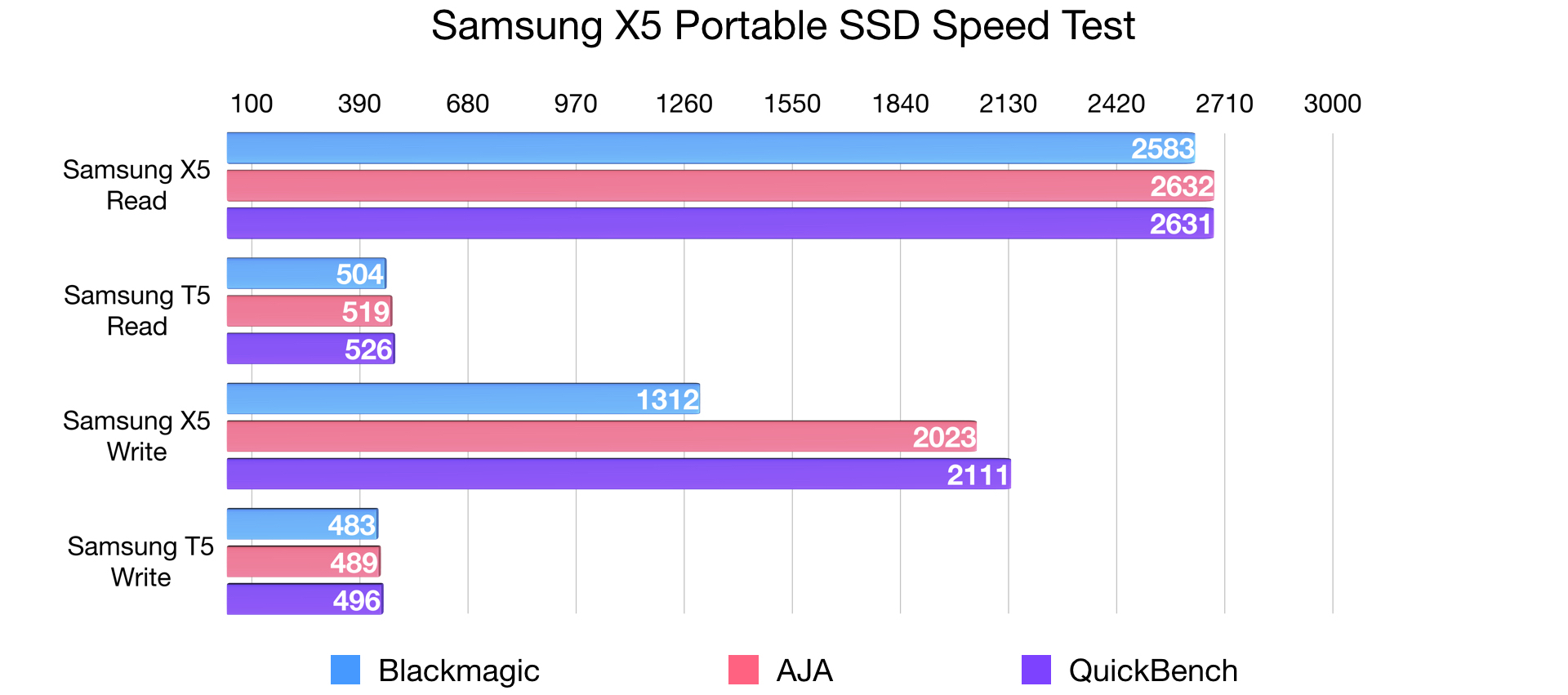 Review: Samsung X5 Thunderbolt 3 Portable SSD - the new