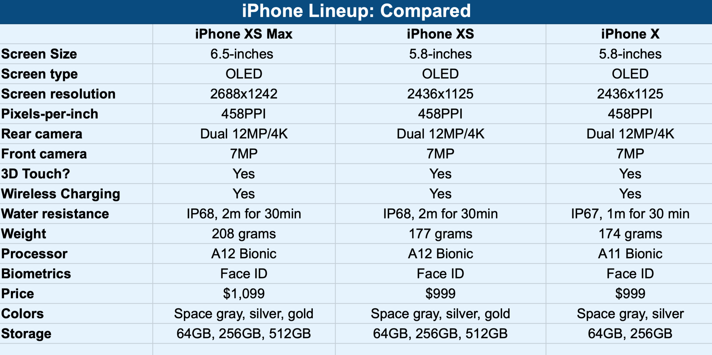 diff between iphone x and xs max