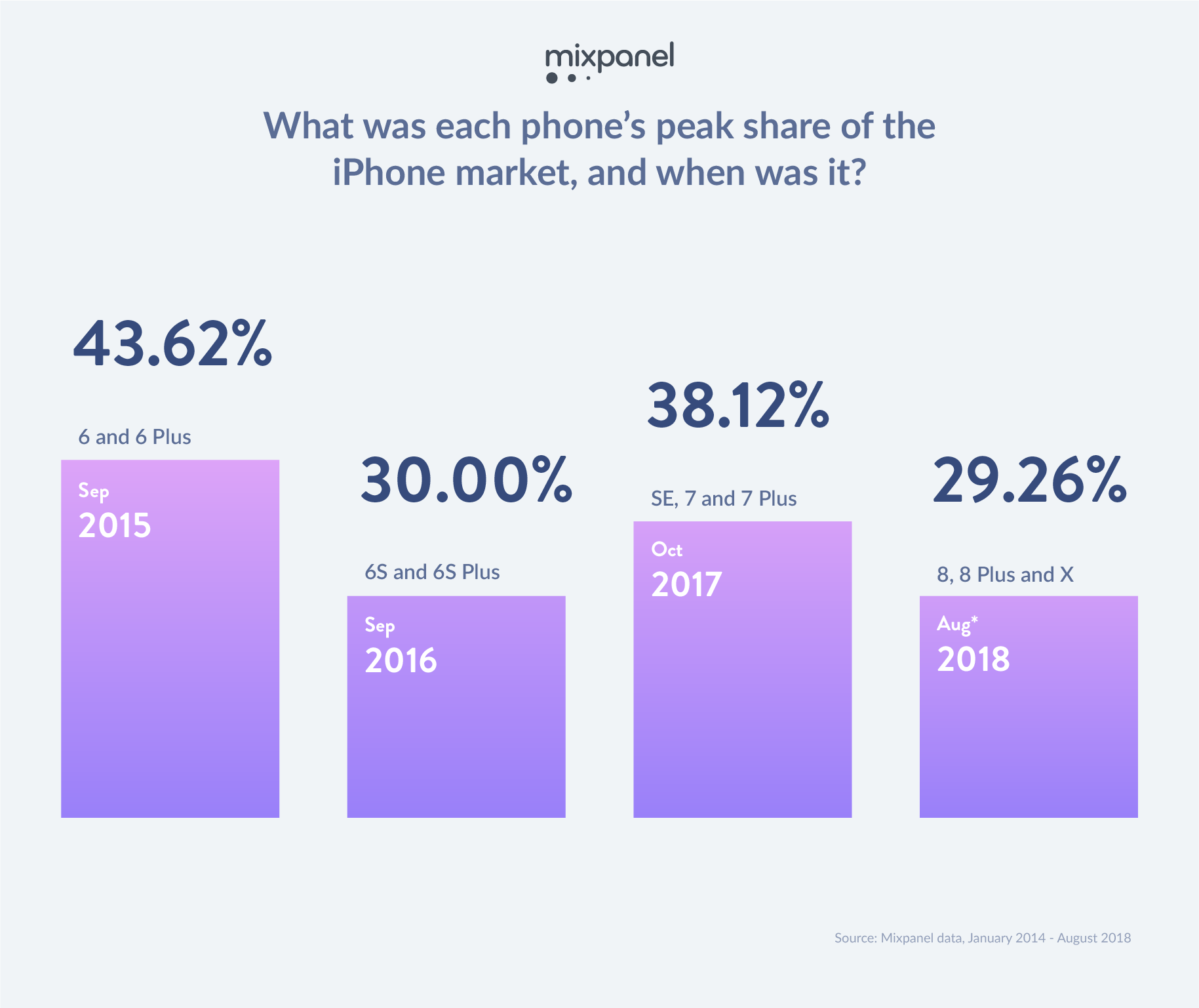 Ahead of iPhone Xs, new data suggests iPhone 6s & 7 are