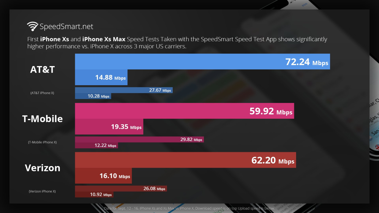 early tests show major lte performance improvements with iphone xs