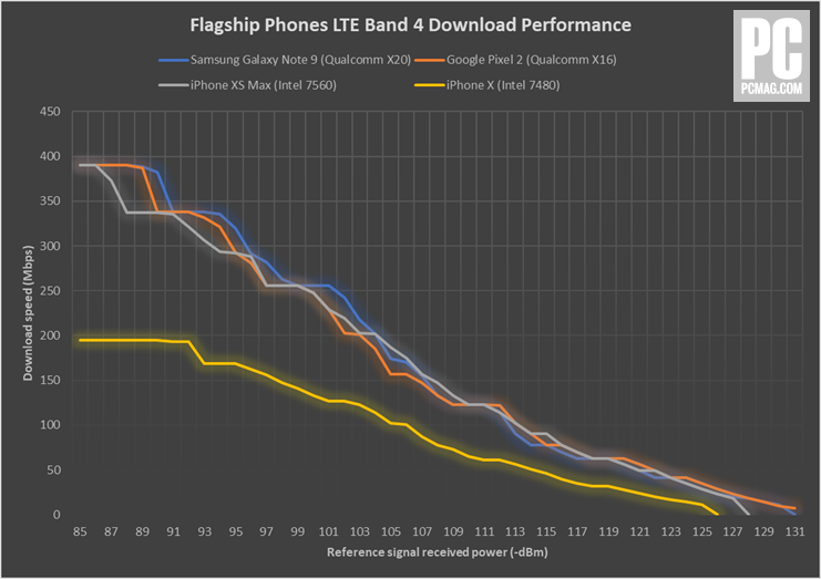 iphone XS LTE performance