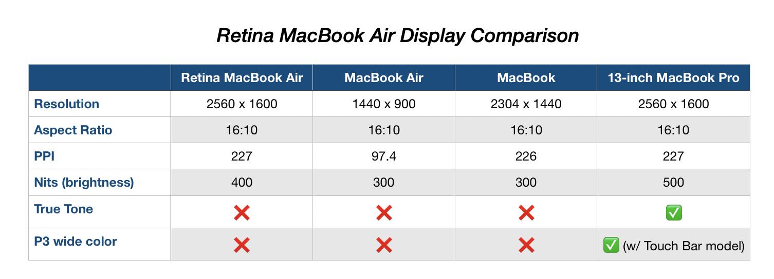 MacBook Air display compare