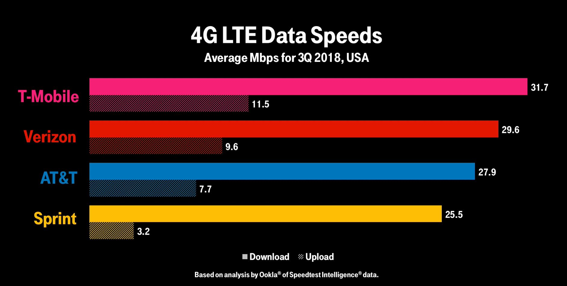 fastest LTE data