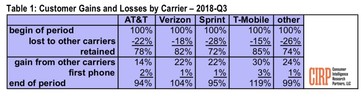T-Mobile ranks best in customer retention and growth among