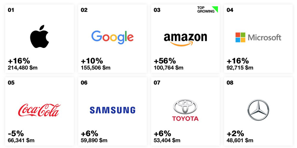 interbrand best global brands apple takes 1st place yet again 9to5mac