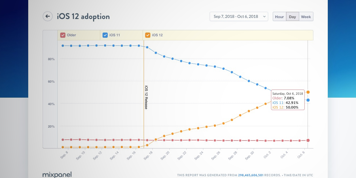 iOS 12 now installed on 50% of active devices, outpacing iOS 11 adoption