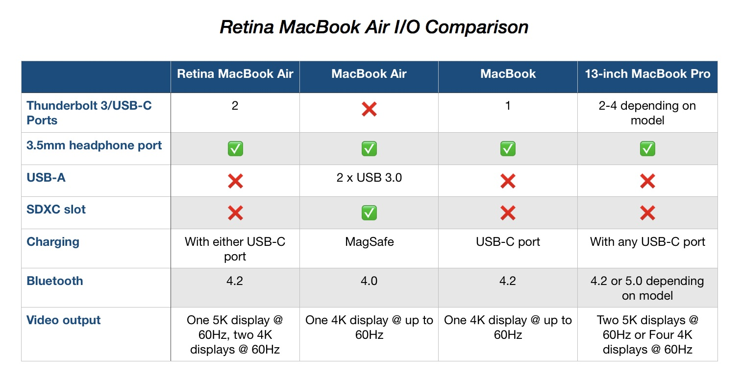 Retina MacBook Air compare