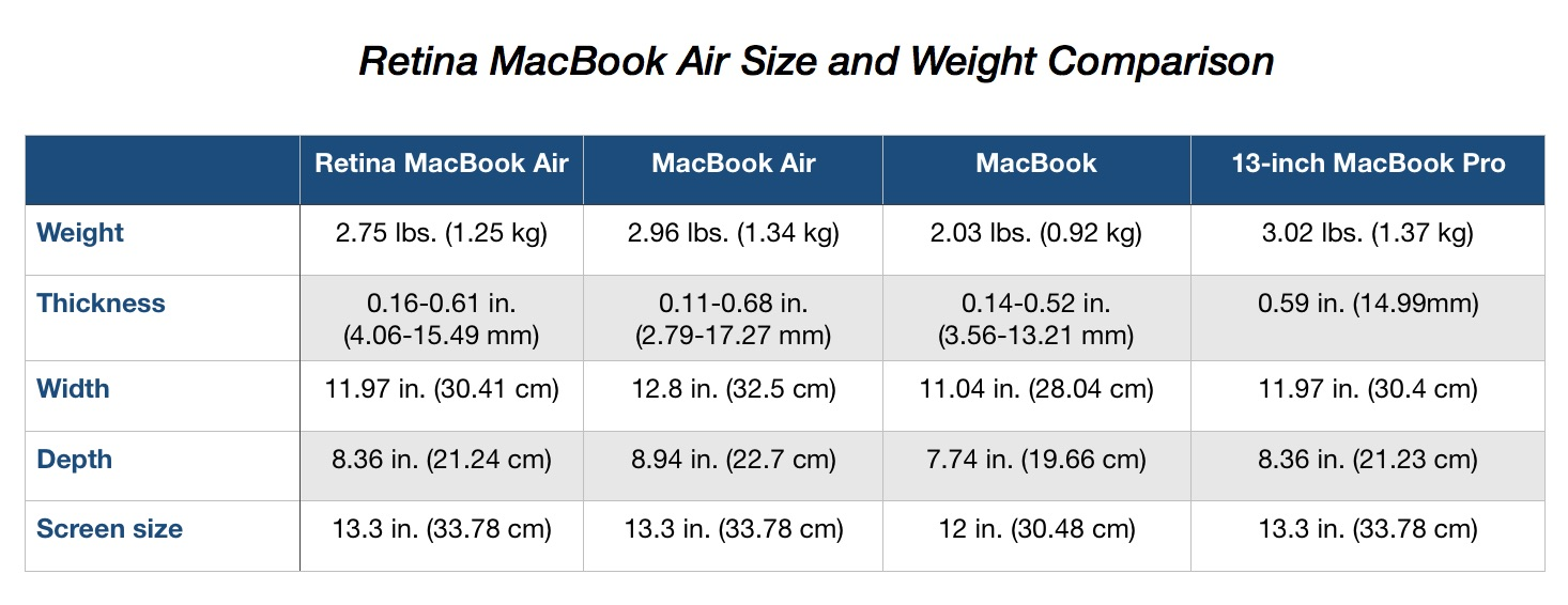 Retina MacBook Air compares