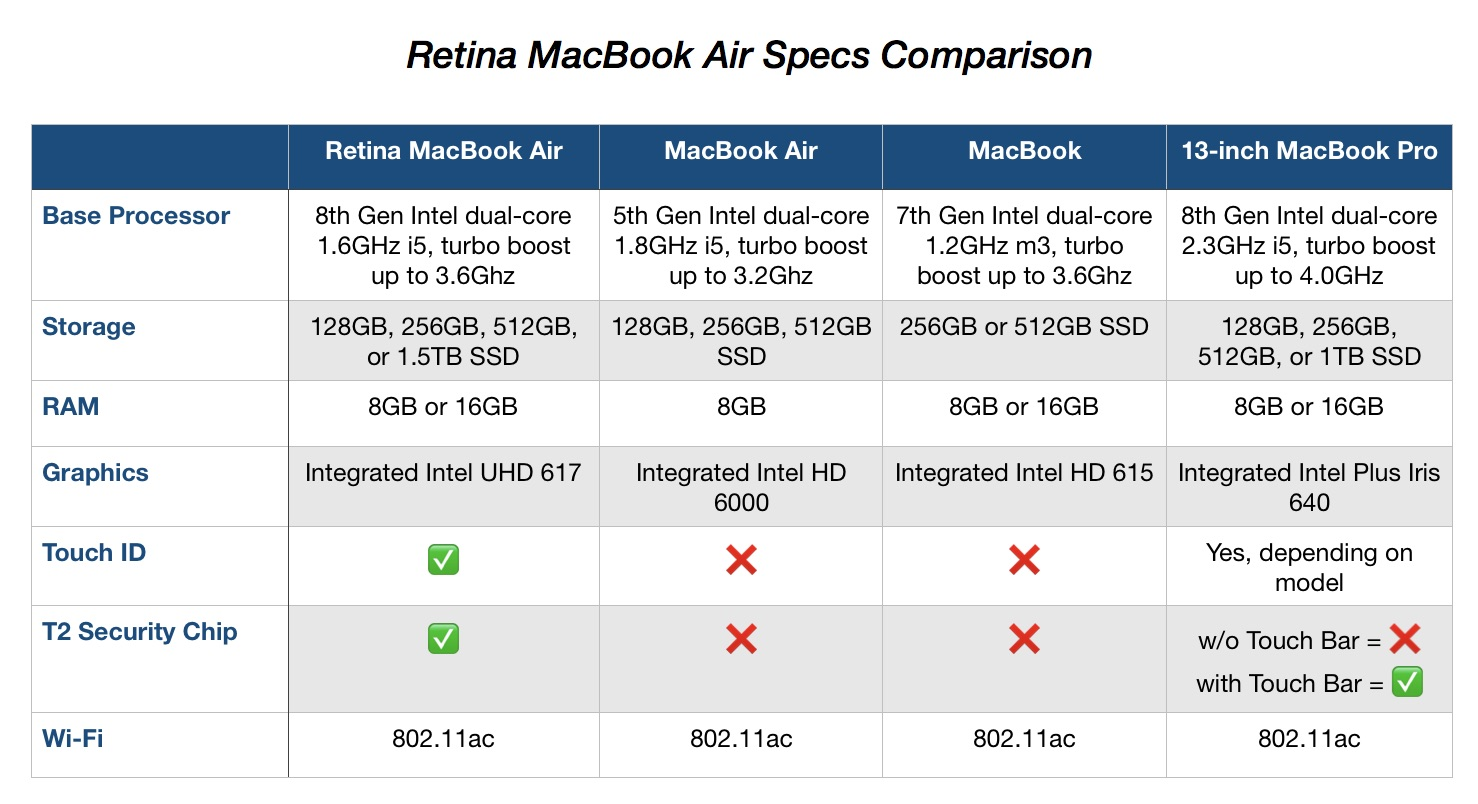 Which MacBook should you buy? Here's how the Retina MacBook