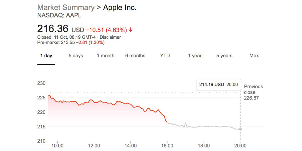 AAPL caught up in tech stocks slide, losing 4.6% in value in one day