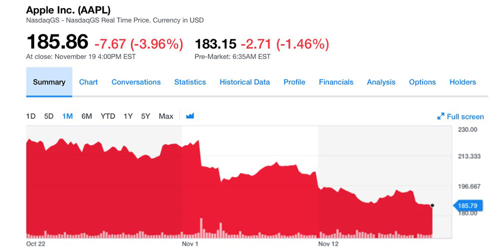 AAPL officially enters bear market, stock down >20% since last month