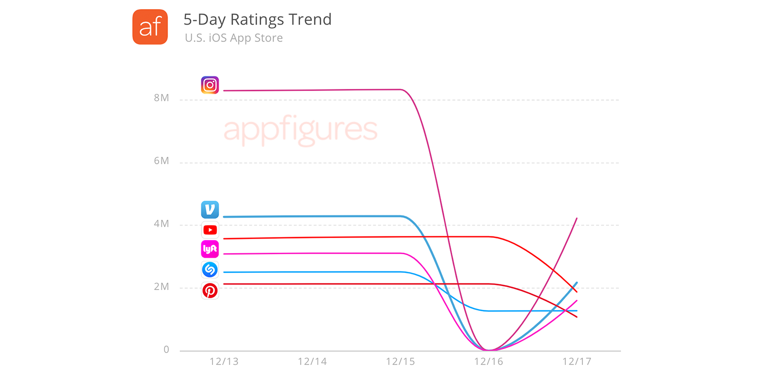 Some popular apps lost millions of ratings in ongoing glitch