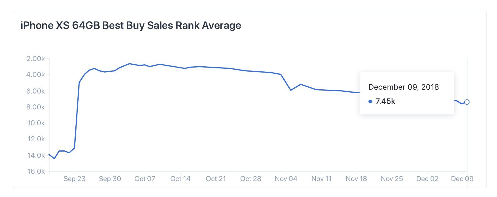 iPhone XS sales decline