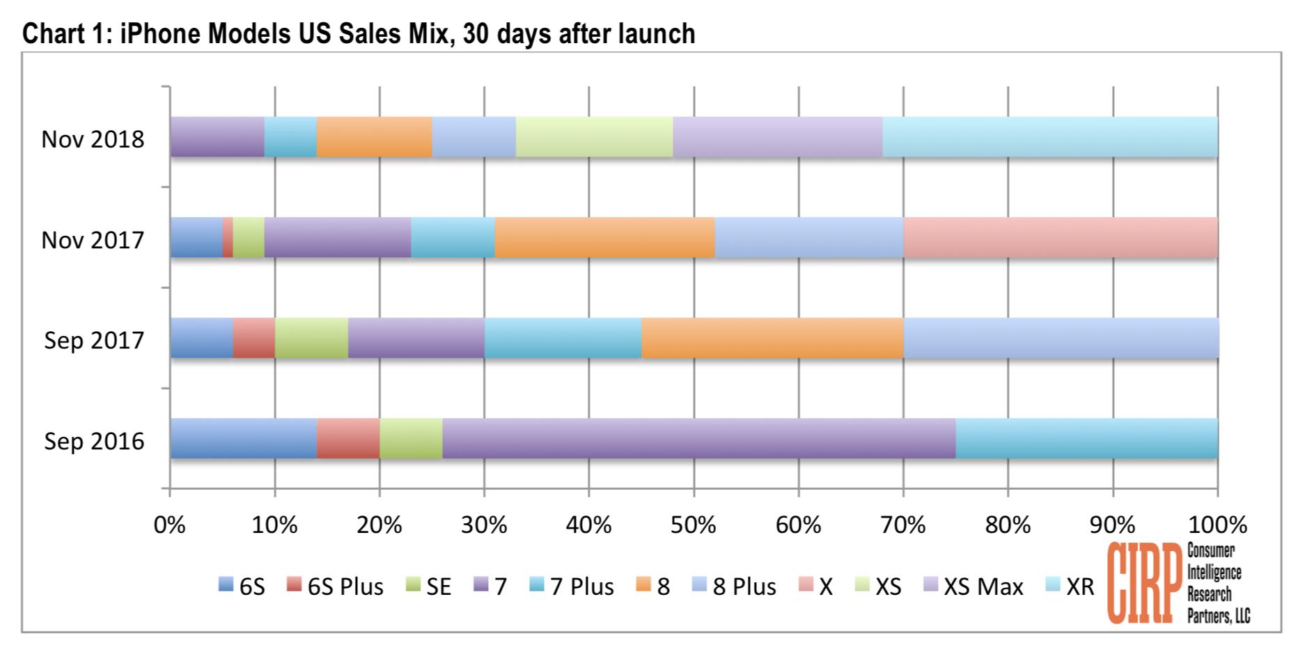 iPhone XR sales