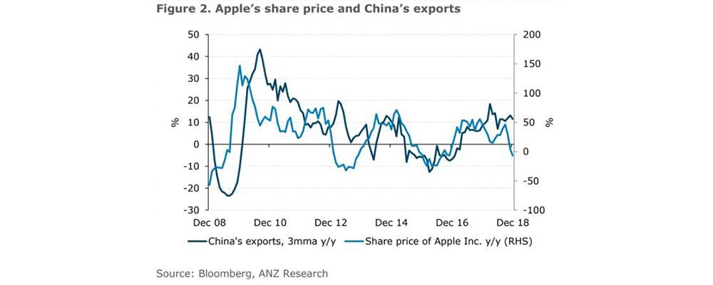 China trade recession