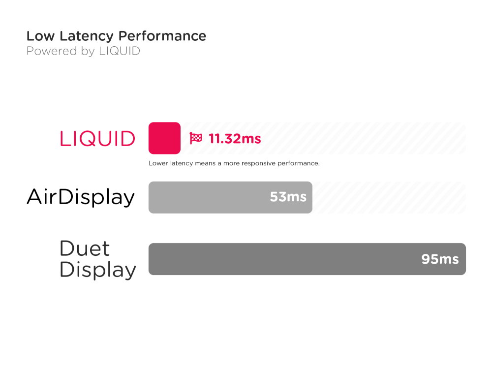 Luna Display and Astropad tout 4x GPU and 2x response gains with new Liquid video engine