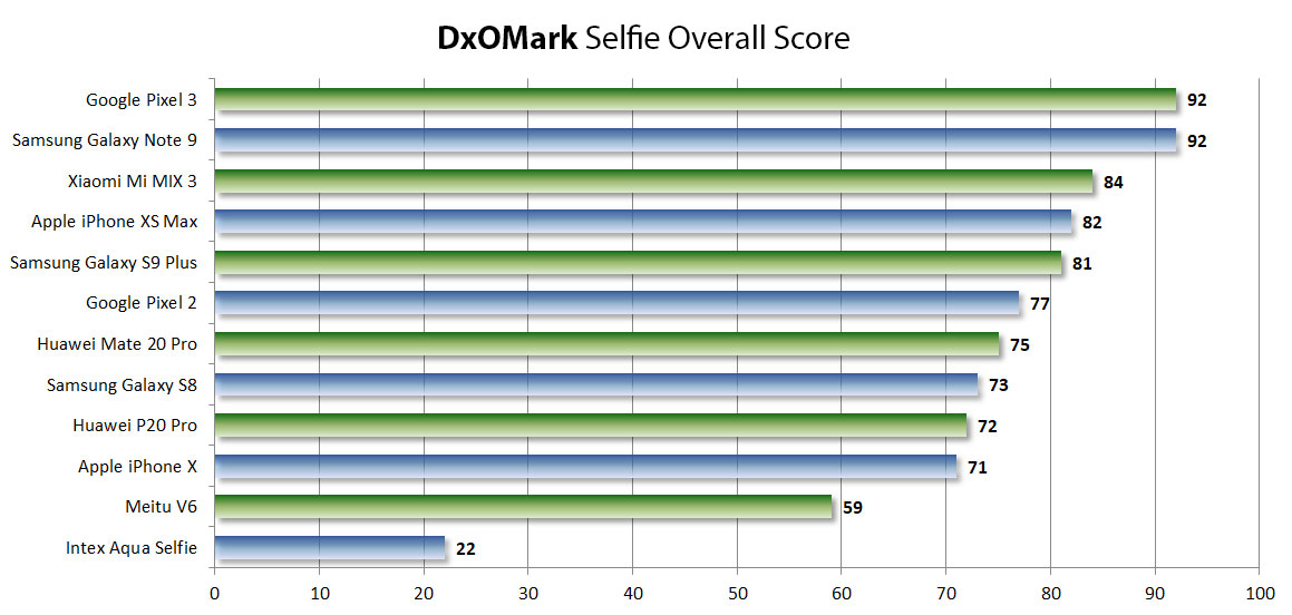 DxO iPhone selfie camera ranking