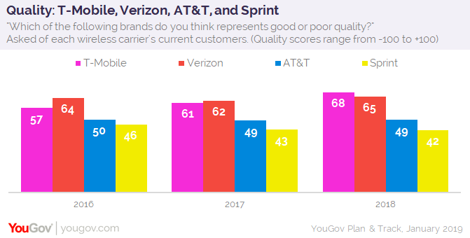 T-Mobile customer satisfaction