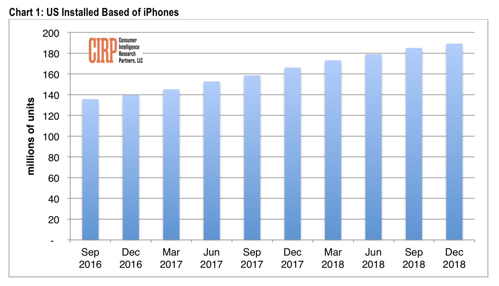 Apple iPhone sales US install base