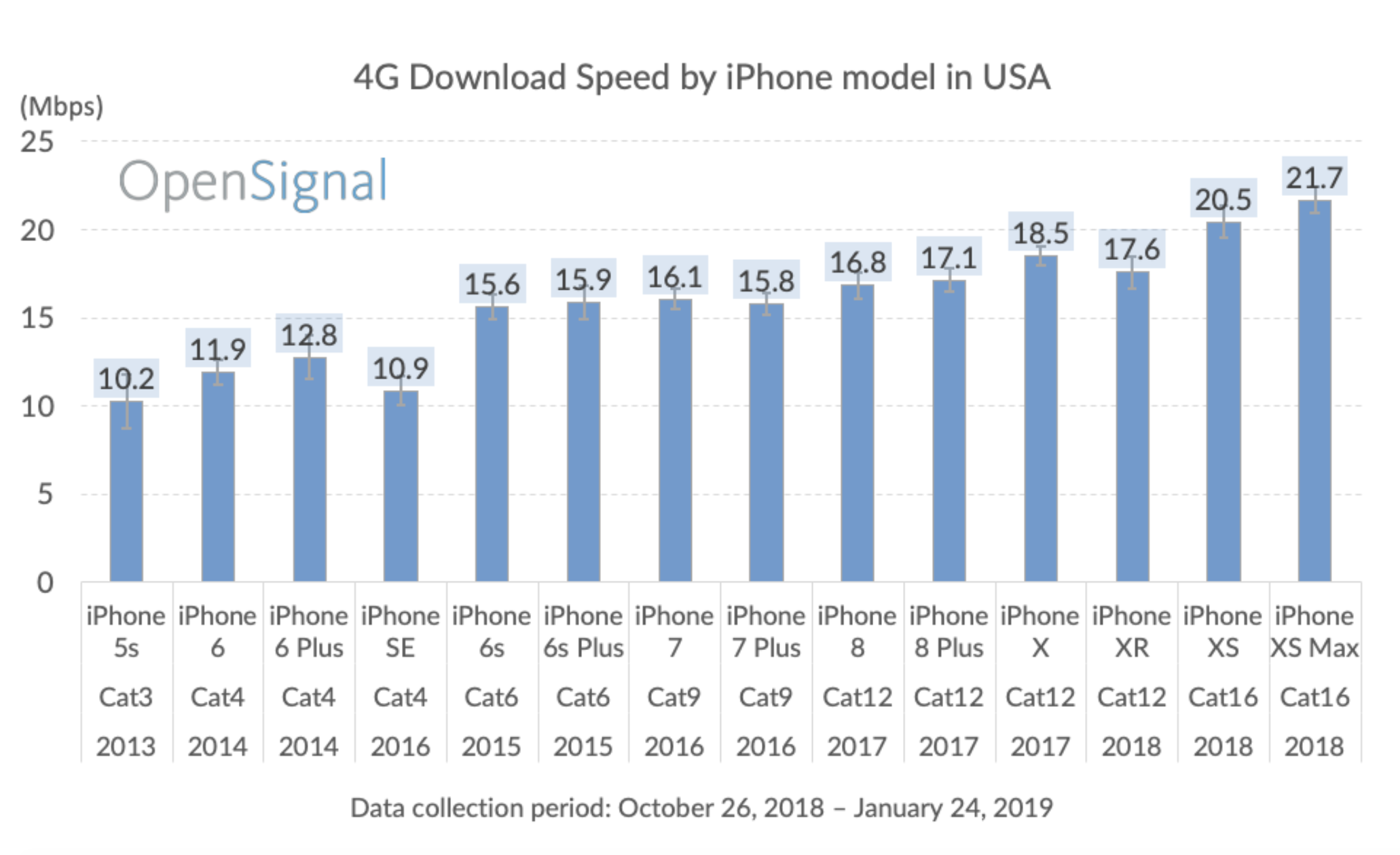 iPhone cellular speed comparison downloads
