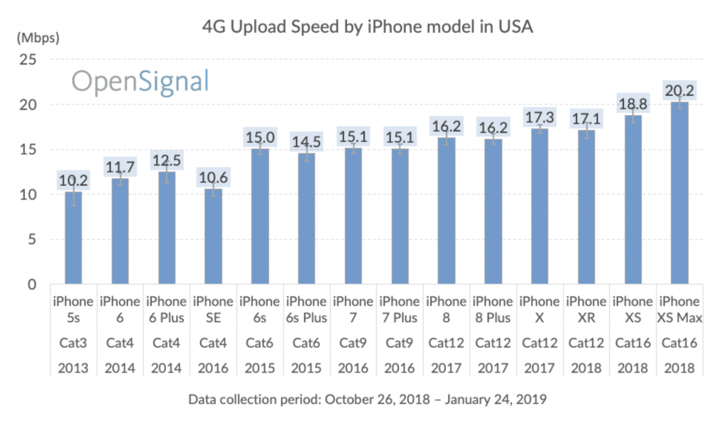iPhone cellular speed comparison uploads