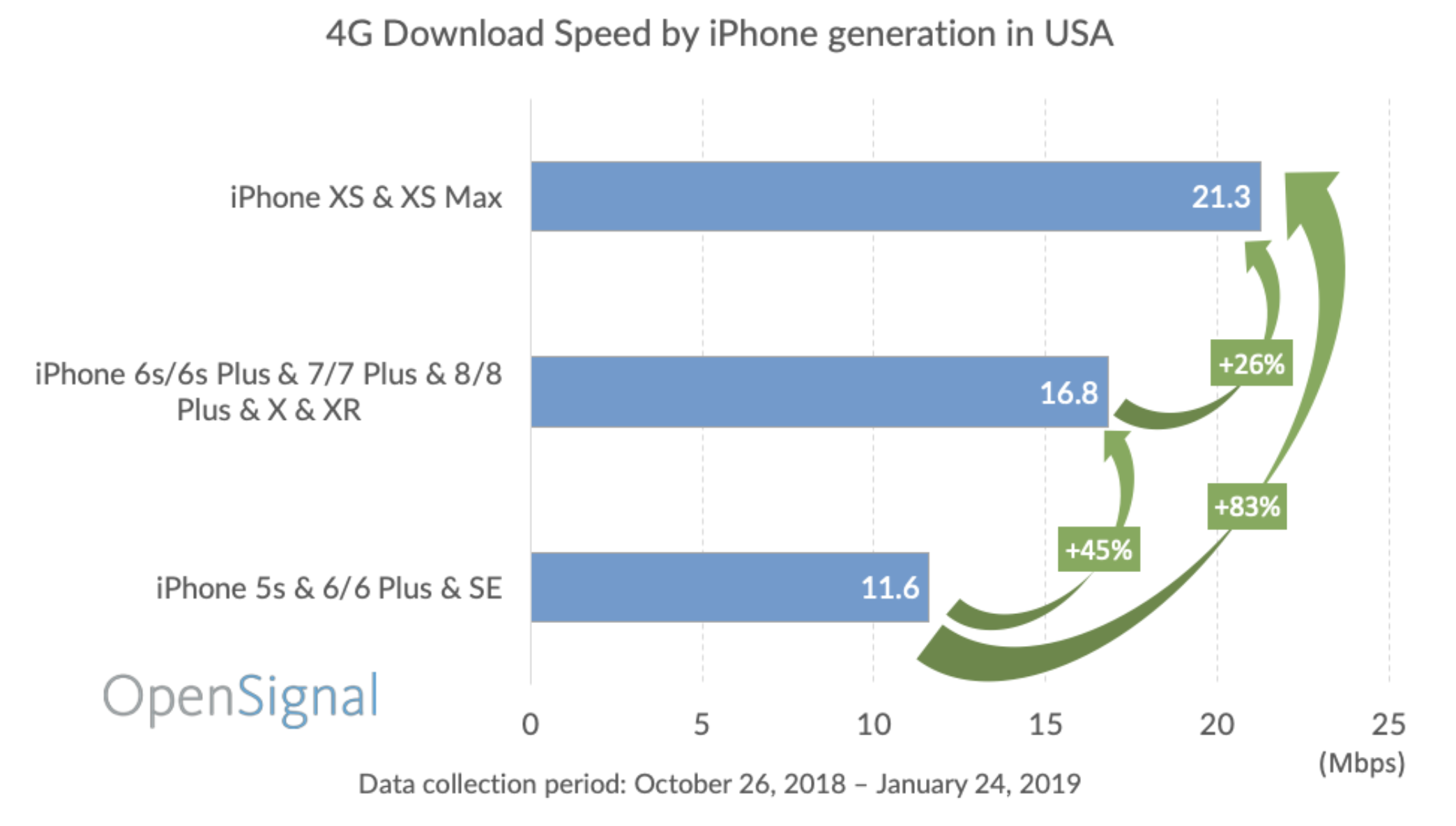 iPhone cellular speed comparison over time