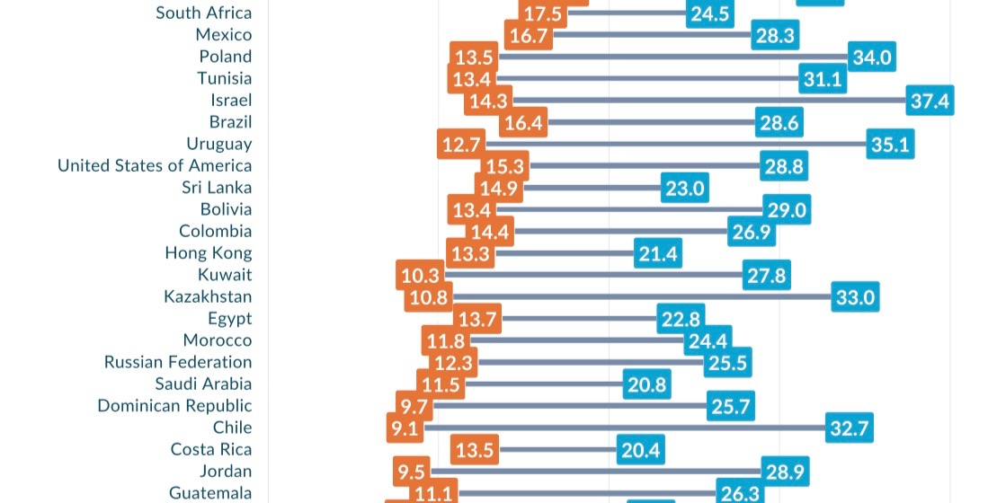 US average 4G download speeds ranked 47th among 77 countries
