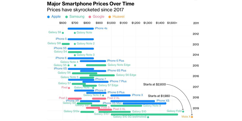 Smartphone pricing by year