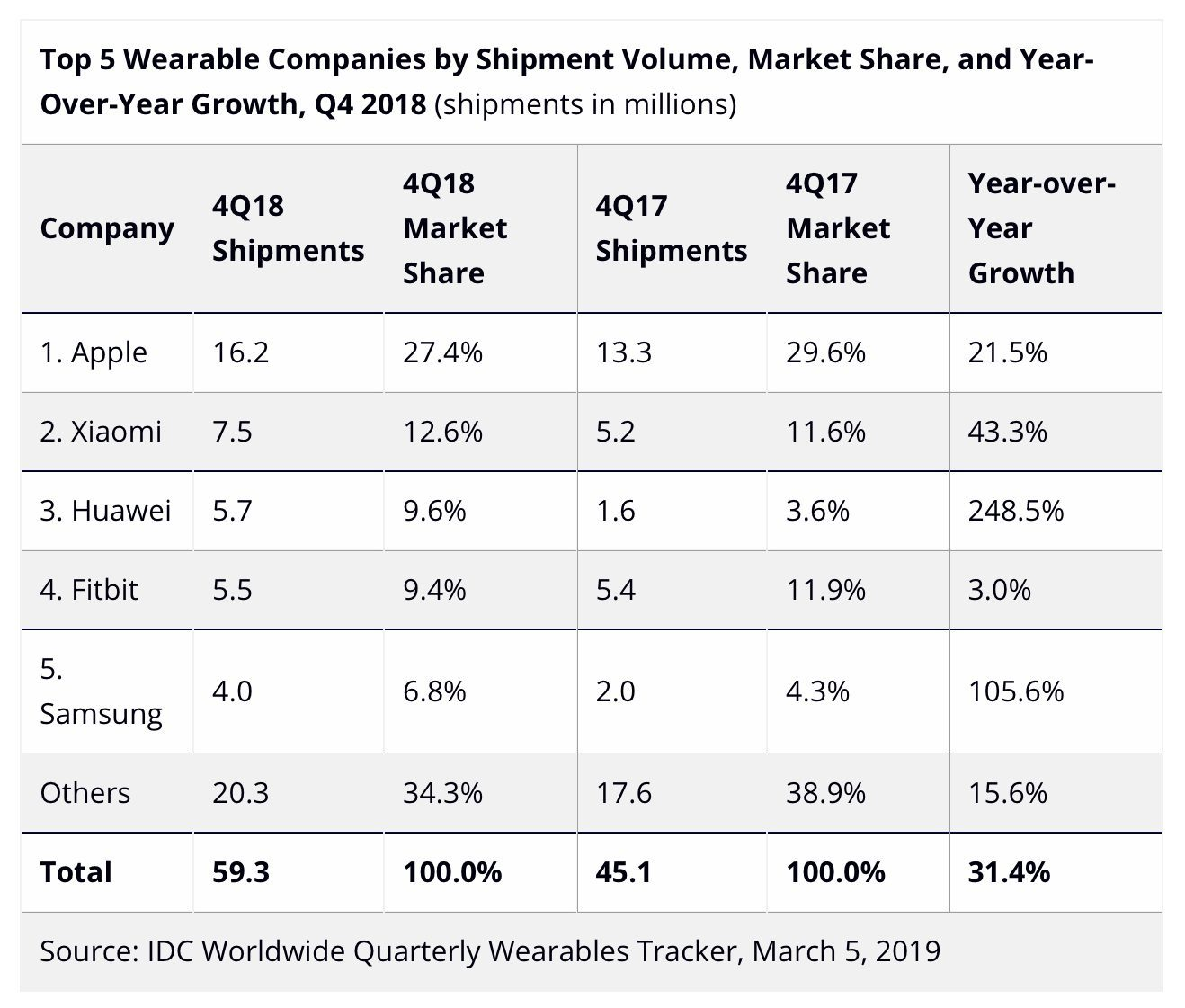 IDC's Q4 wearables chart. Apple still leading the way with AirPods and Apple Watch
