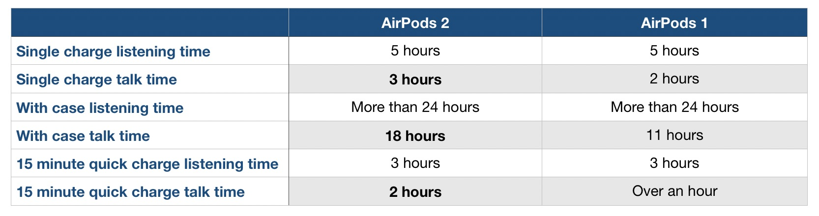 AirPods 2 battery life