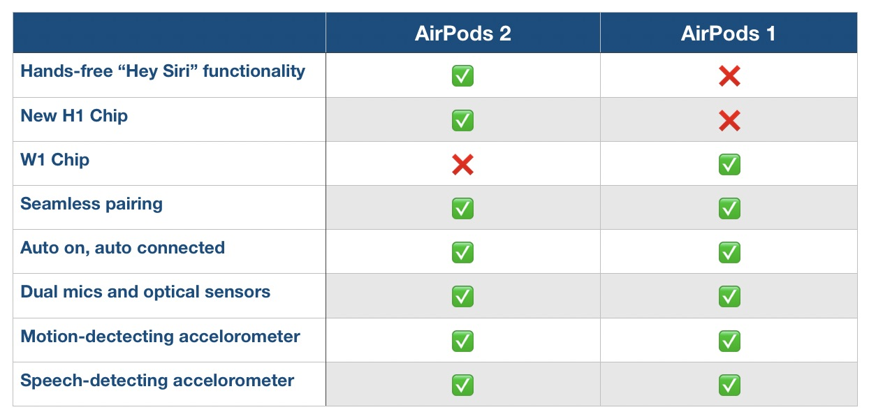 AirPods 2 features performance