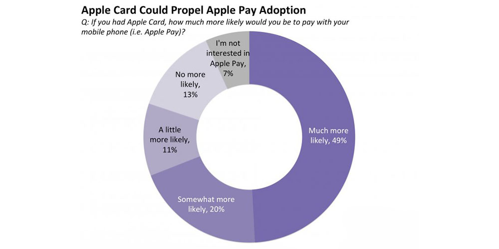 How the Apple Card could boost adoption of Apple Pay