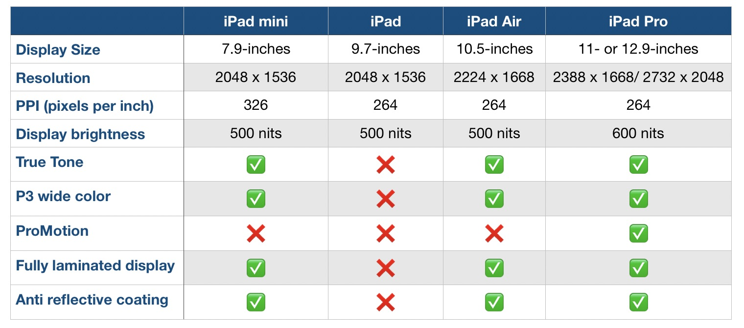 iPad Air lineup comparison
